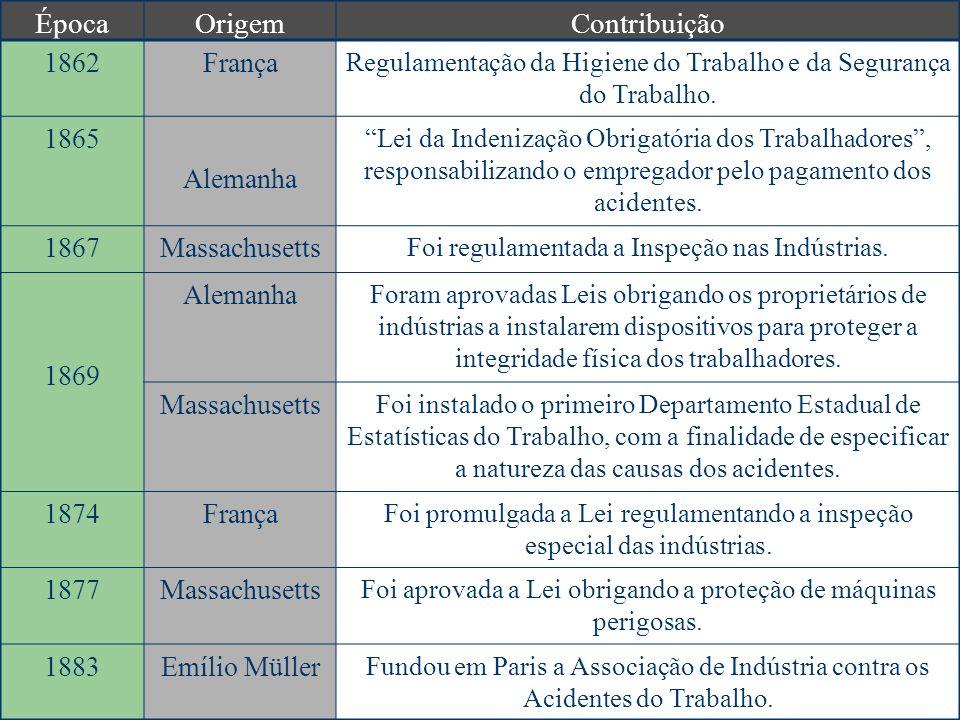 ÉpocaOrigemContribuição 1862França Regulamentação da Higiene do Trabalho e da Segurança do Trabalho. 1865 Alemanha Lei da Indenização Obrigatória dos