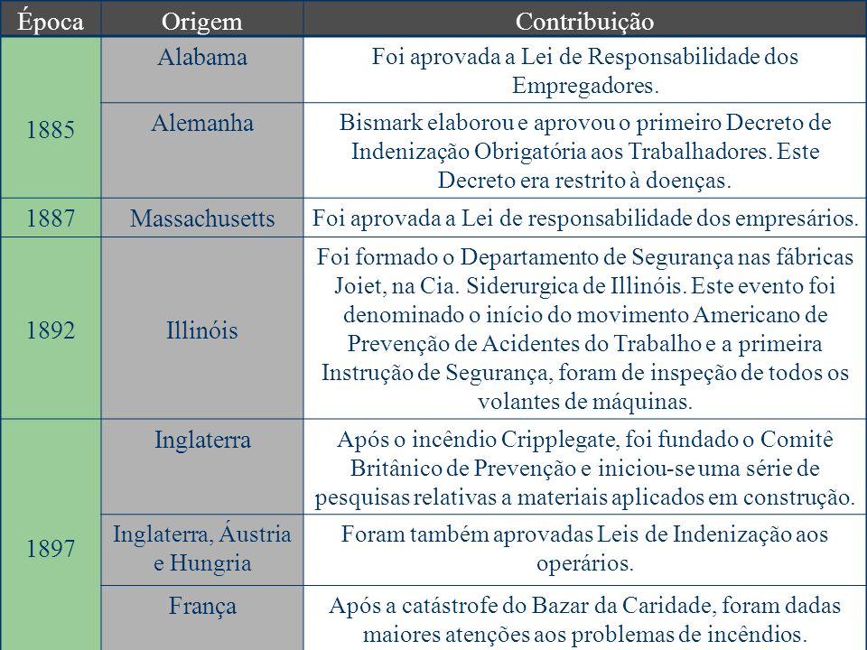 ÉpocaOrigemContribuição 1885 Alabama Foi aprovada a Lei de Responsabilidade dos Empregadores. Alemanha Bismark elaborou e aprovou o primeiro Decreto d