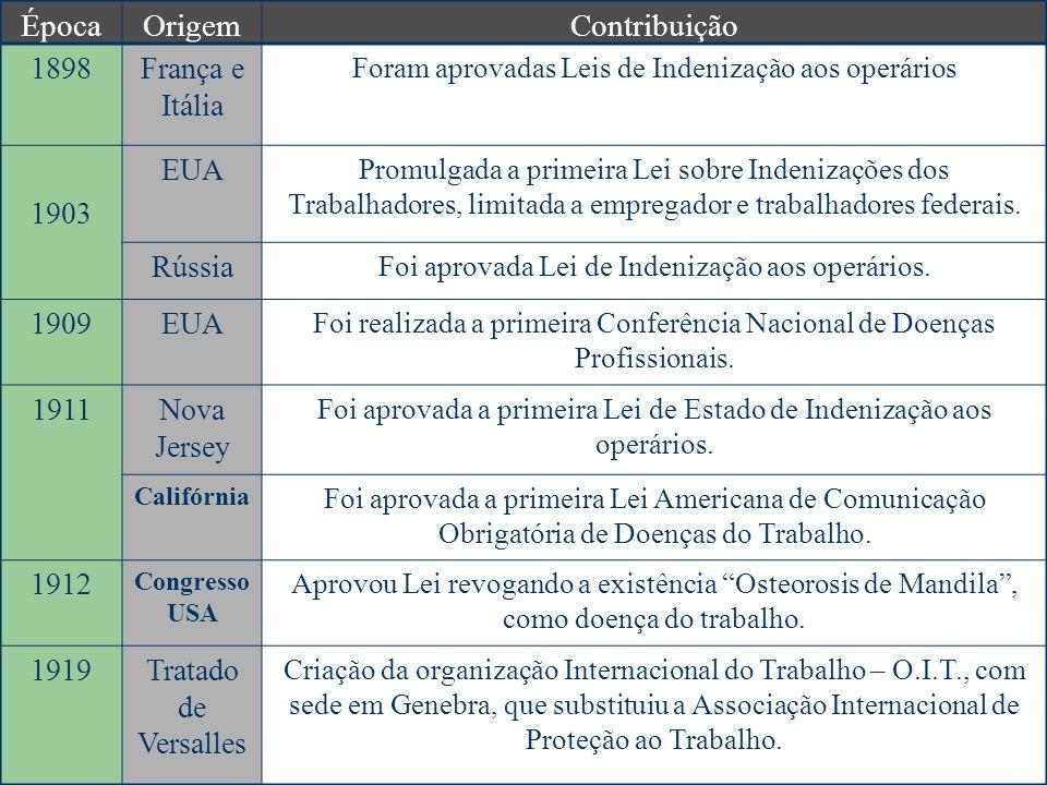 ÉpocaOrigemContribuição 1898França e Itália Foram aprovadas Leis de Indenização aos operários 1903 EUA Promulgada a primeira Lei sobre Indenizações do