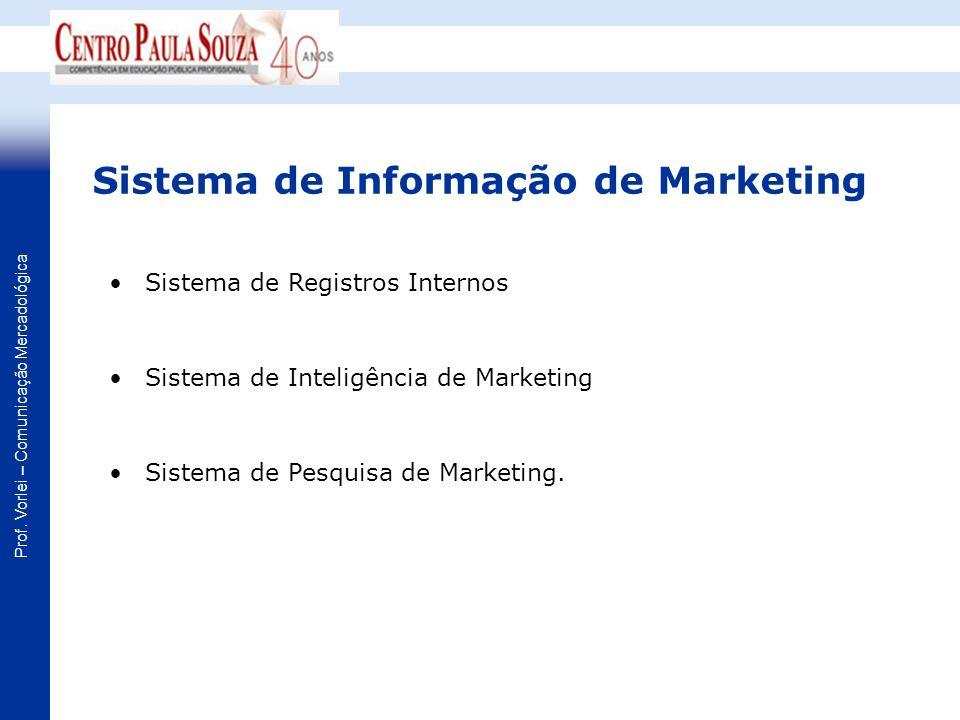 Prof. Vorlei – Comunicação Mercadológica Sistema de Informação de Marketing Sistema de Registros Internos Sistema de Inteligência de Marketing Sistema