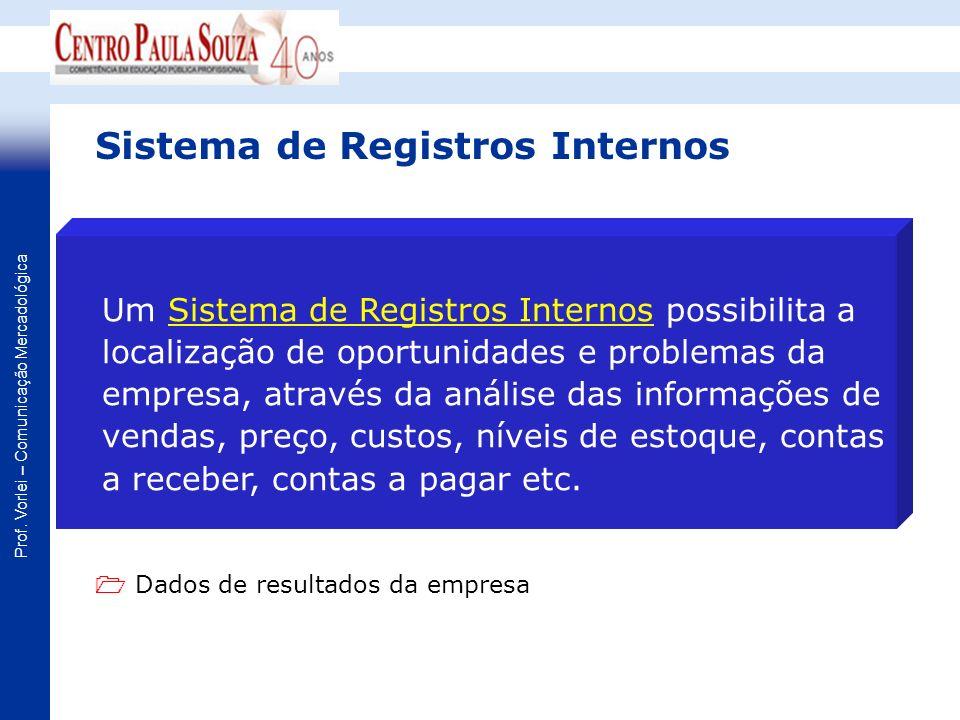 Prof. Vorlei – Comunicação Mercadológica Sistema de Registros Internos Um Sistema de Registros Internos possibilita a localização de oportunidades e p
