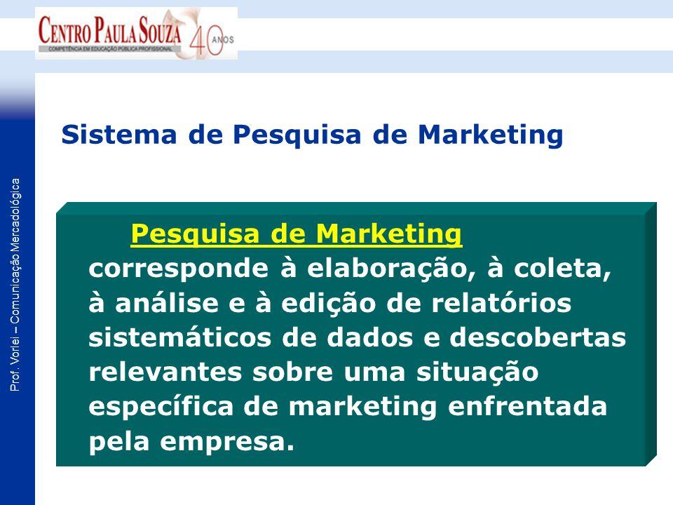 Prof. Vorlei – Comunicação Mercadológica Sistema de Pesquisa de Marketing Pesquisa de Marketing corresponde à elaboração, à coleta, à análise e à ediç