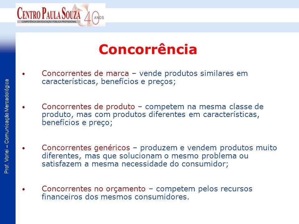 Prof. Vorlei – Comunicação Mercadológica Concorrentes de marca – vende produtos similares em características, benefícios e preços; Concorrentes de pro