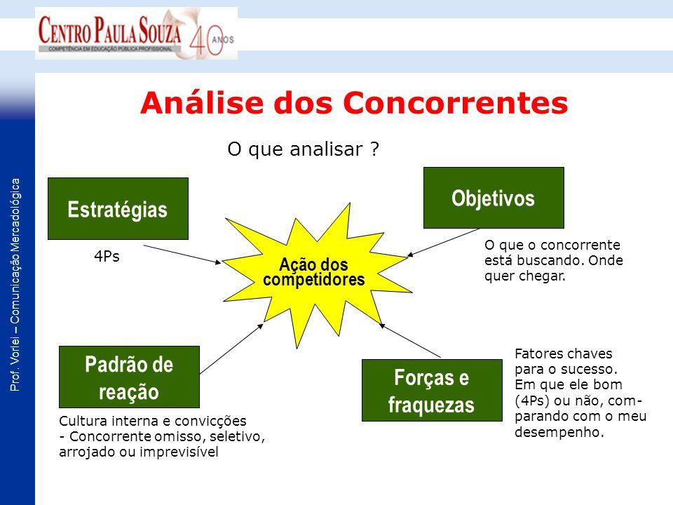 Prof. Vorlei – Comunicação Mercadológica Análise dos Concorrentes O que o concorrente está buscando. Onde quer chegar. O que analisar ? Ação dos compe