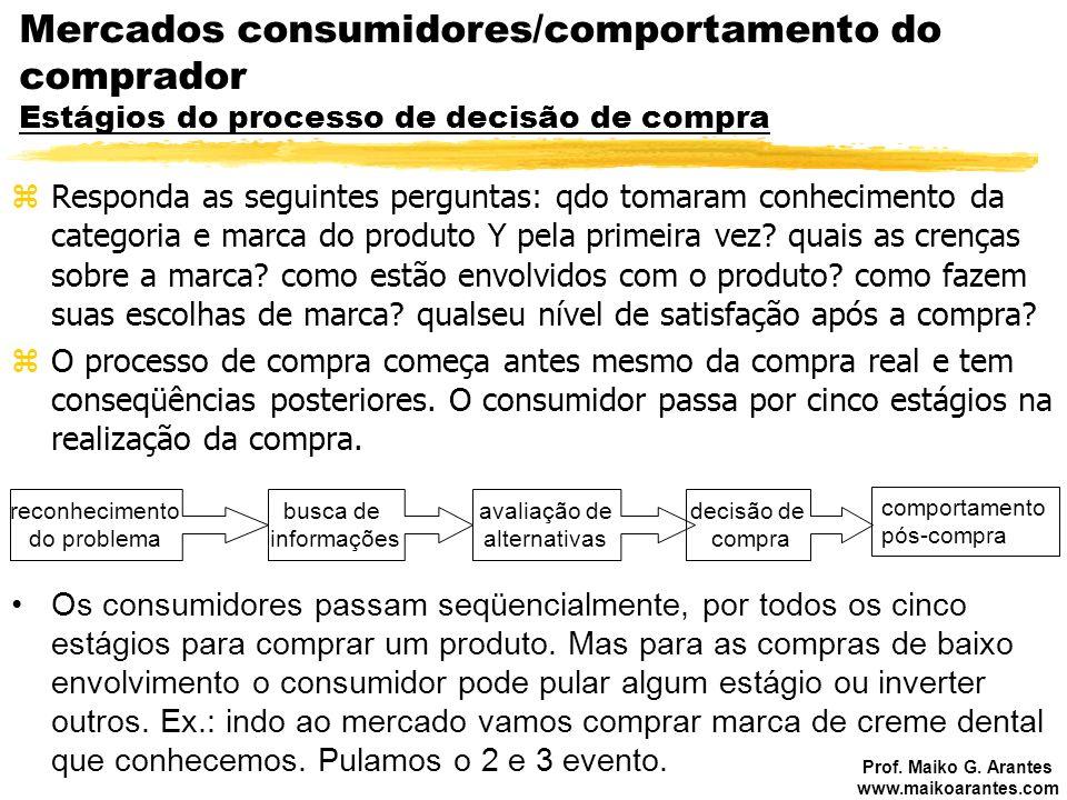 Prof. Maiko G. Arantes www.maikoarantes.com Mercados consumidores/comportamento do comprador Estágios do processo de decisão de compra zResponda as se