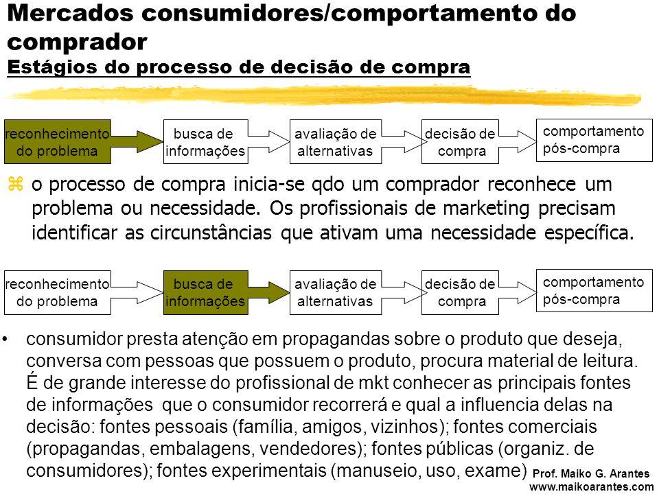 Prof. Maiko G. Arantes www.maikoarantes.com Mercados consumidores/comportamento do comprador Estágios do processo de decisão de compra zo processo de