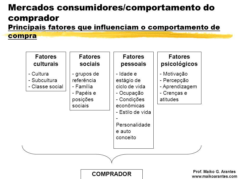 Prof. Maiko G. Arantes www.maikoarantes.com Mercados consumidores/comportamento do comprador Principais fatores que influenciam o comportamento de com