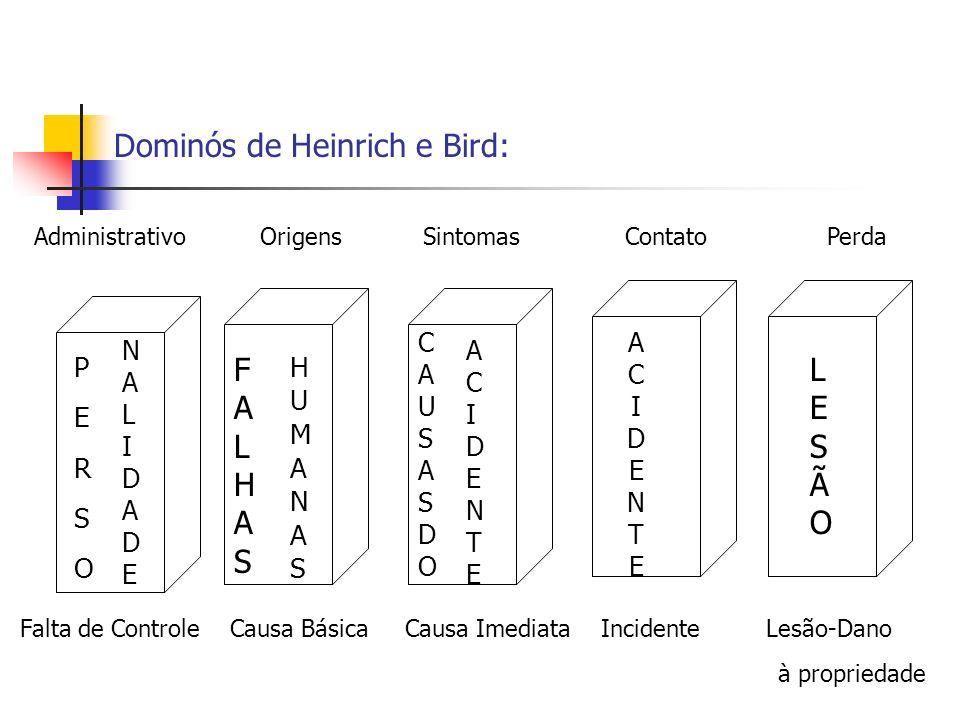 Dominós de Heinrich e Bird: PERSOPERSO NALIDADENALIDADE FALHASFALHAS HUMANASHUMANAS CAUSASDOCAUSASDO ACIDENTEACIDENTE ACIDENTEACIDENTE LESÃOLESÃO Admi