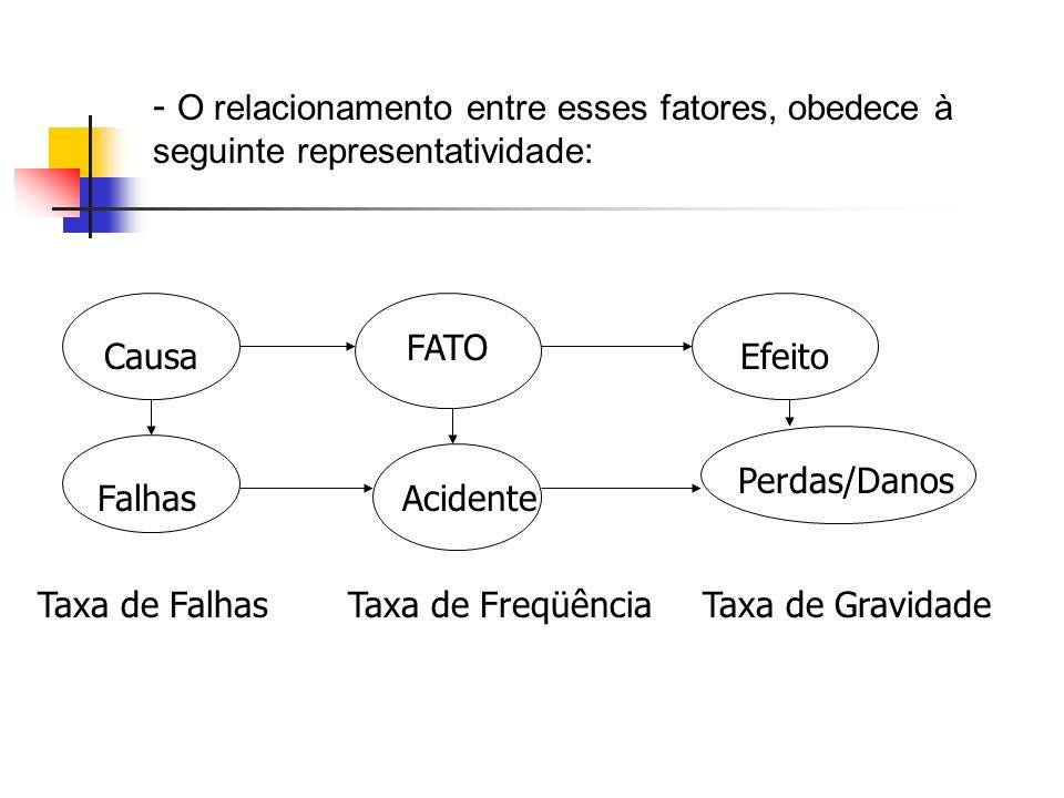 - O relacionamento entre esses fatores, obedece à seguinte representatividade: Causa FATO Efeito FalhasAcidente Perdas/Danos Taxa de FalhasTaxa de Fre