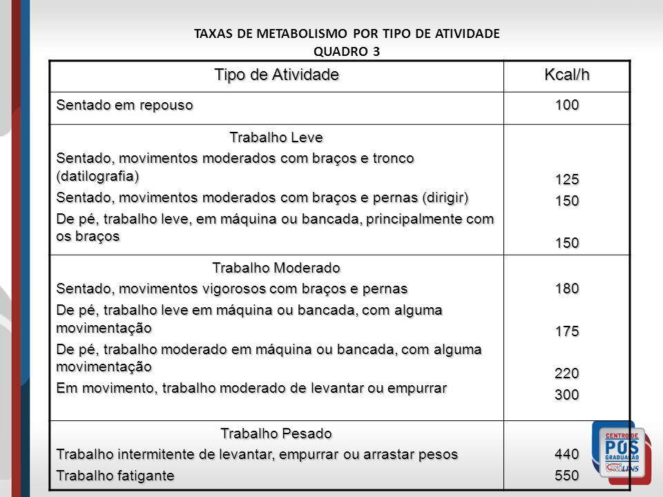 TAXAS DE METABOLISMO POR TIPO DE ATIVIDADE QUADRO 3 Tipo de Atividade Kcal/h Sentado em repouso 100 Trabalho Leve Sentado, movimentos moderados com br