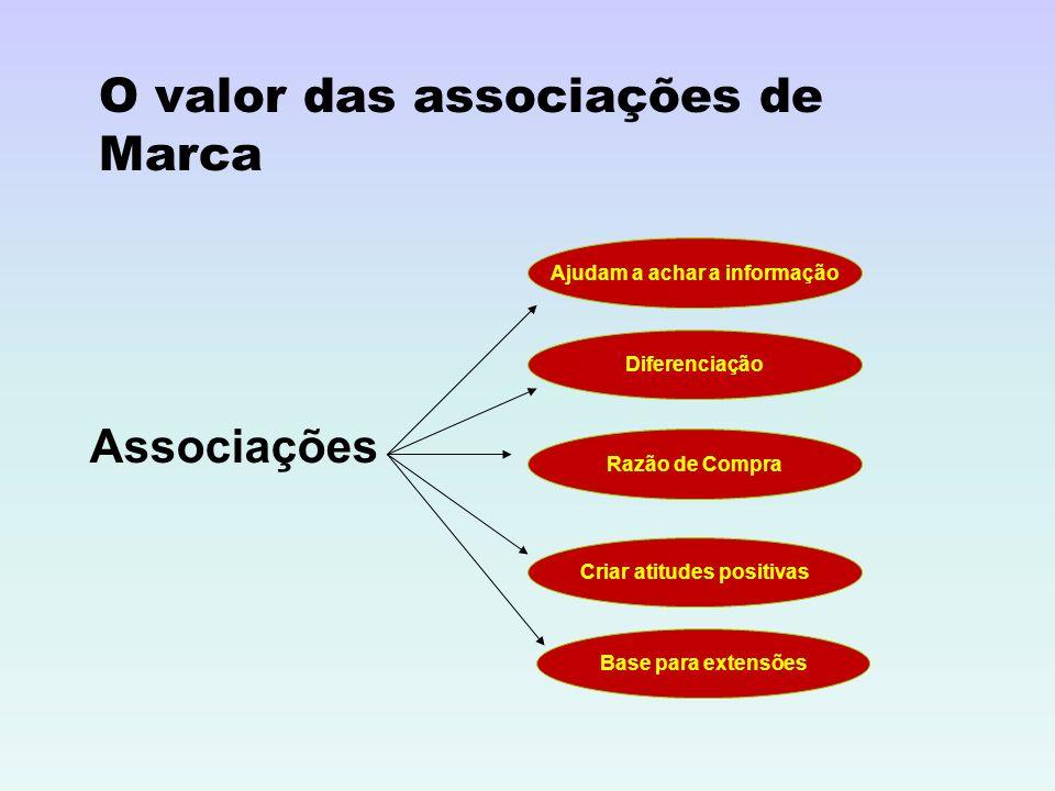 O valor das associações de Marca Associações Ajudam a achar a informação Diferenciação Razão de Compra Criar atitudes positivas Base para extensões