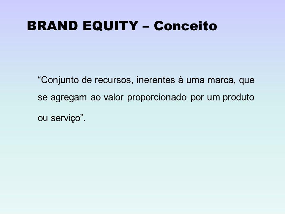 BRAND EQUITY – Conceito Conjunto de recursos, inerentes à uma marca, que se agregam ao valor proporcionado por um produto ou serviço.