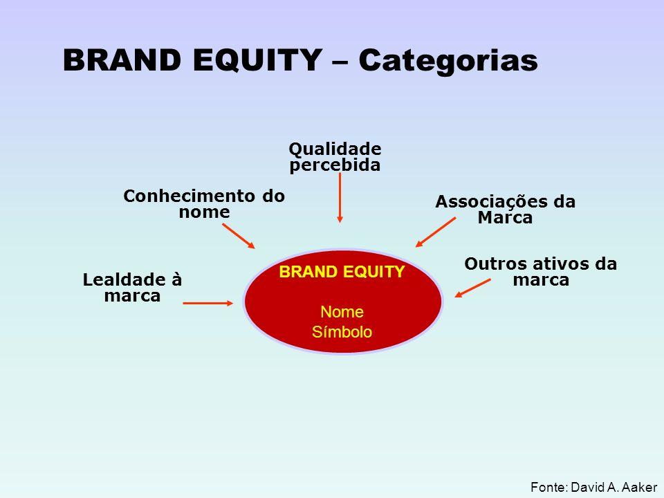 BRAND EQUITY Nome Símbolo Qualidade percebida Lealdade à marca Associações da Marca Conhecimento do nome Outros ativos da marca Fonte: David A. Aaker