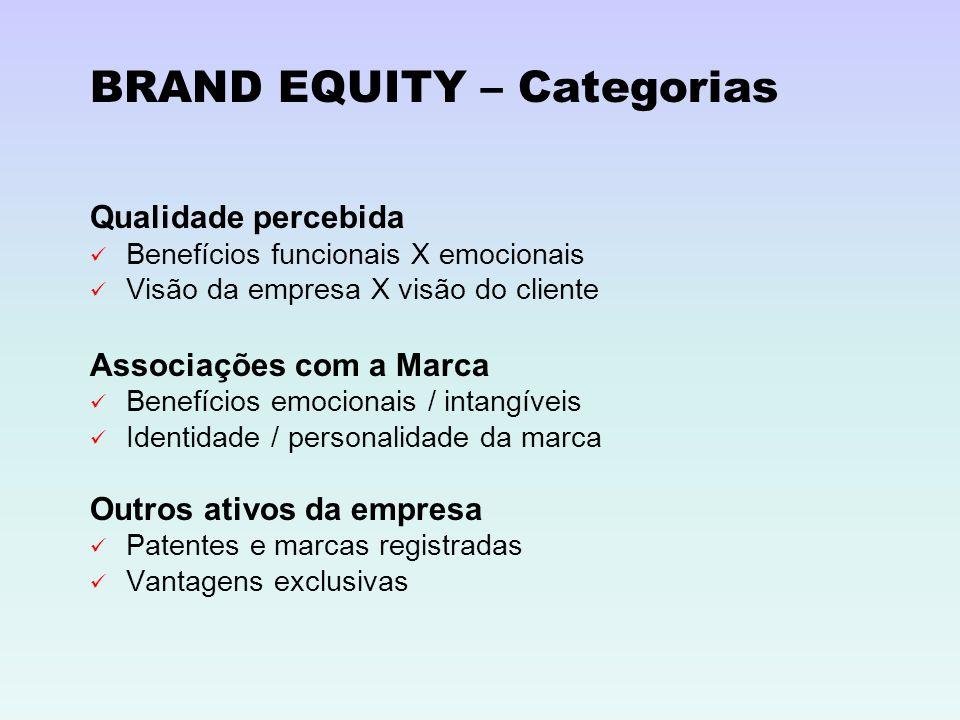 BRAND EQUITY – Categorias Qualidade percebida Benefícios funcionais X emocionais Visão da empresa X visão do cliente Associações com a Marca Benefício