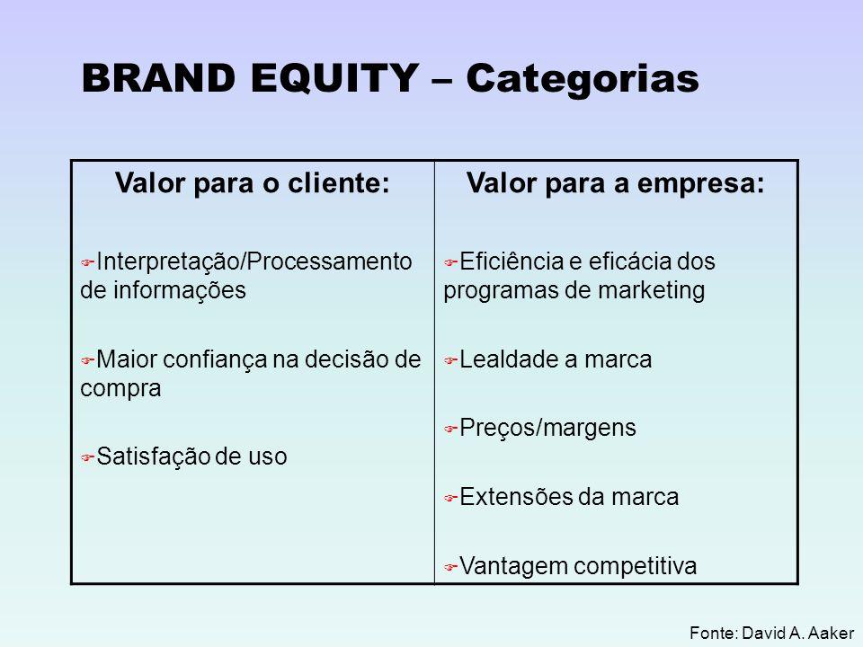 Fonte: David A. Aaker BRAND EQUITY – Categorias Valor para o cliente: Interpretação/Processamento de informações Maior confiança na decisão de compra