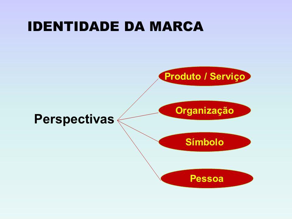Perspectivas Produto / Serviço Organização Símbolo Pessoa IDENTIDADE DA MARCA