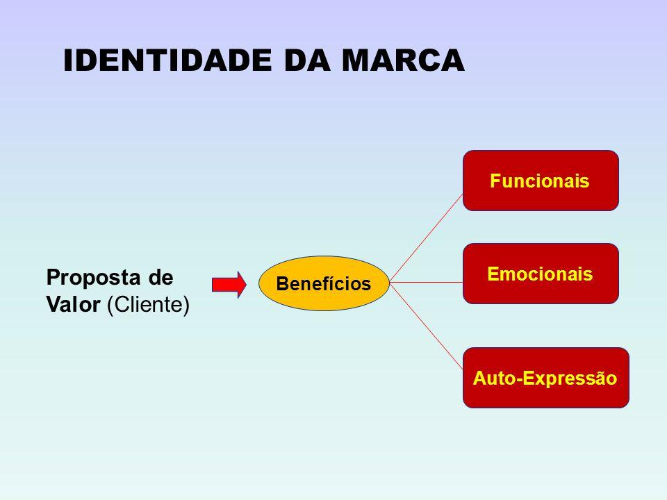 Proposta de Valor (Cliente) Benefícios Funcionais Emocionais Auto-Expressão IDENTIDADE DA MARCA