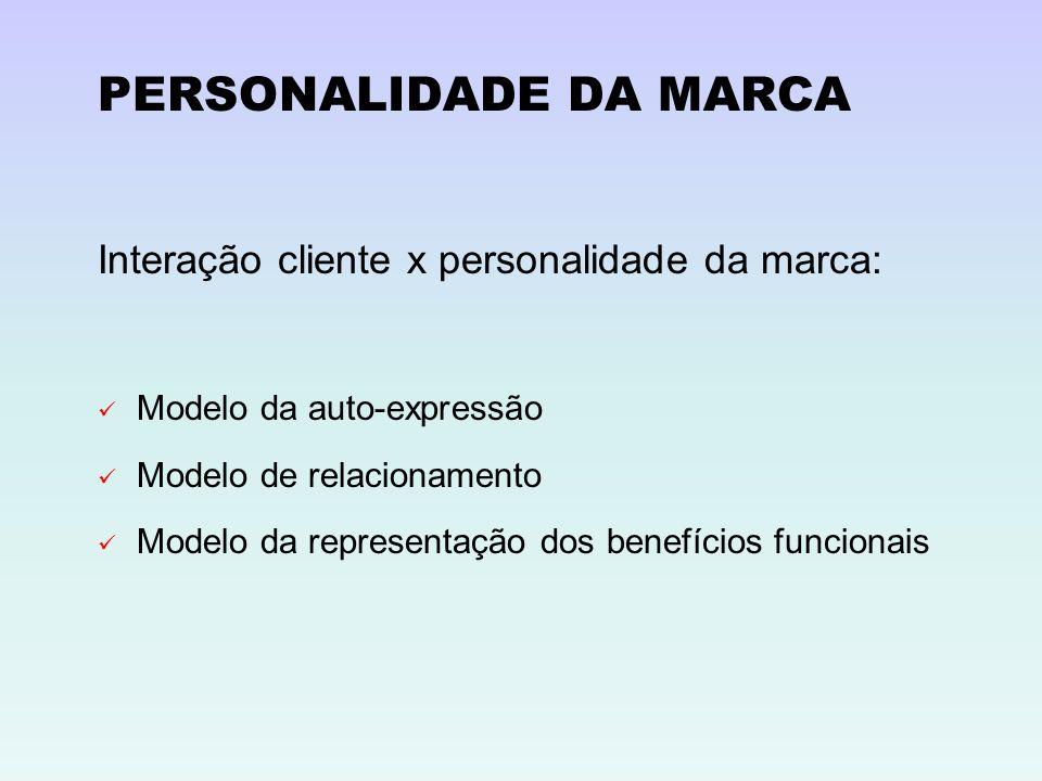 PERSONALIDADE DA MARCA Interação cliente x personalidade da marca: Modelo da auto-expressão Modelo de relacionamento Modelo da representação dos benef