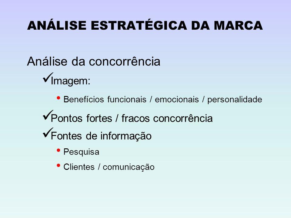 ANÁLISE ESTRATÉGICA DA MARCA Análise da concorrência Imagem: Benefícios funcionais / emocionais / personalidade Pontos fortes / fracos concorrência Fo