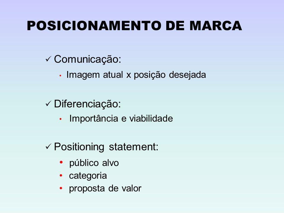 POSICIONAMENTO DE MARCA ü Comunicação: Imagem atual x posição desejada ü Diferenciação: Importância e viabilidade ü Positioning statement: público alv