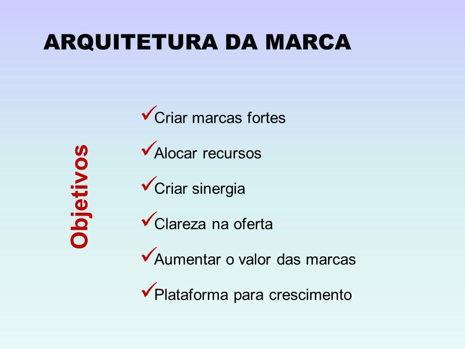 ARQUITETURA DA MARCA Criar marcas fortes Alocar recursos Criar sinergia Clareza na oferta Aumentar o valor das marcas Plataforma para crescimento Obje