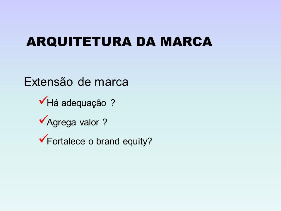 ARQUITETURA DA MARCA Extensão de marca Há adequação ? Agrega valor ? Fortalece o brand equity?