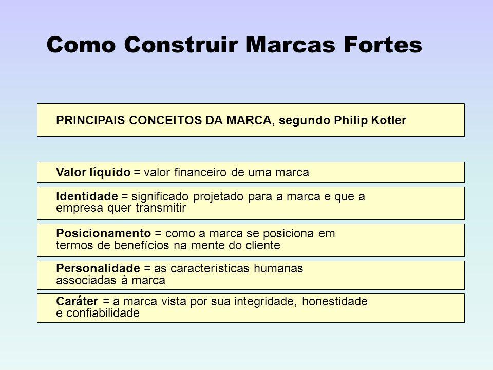 Como Construir Marcas Fortes PRINCIPAIS CONCEITOS DA MARCA, segundo Philip Kotler Valor líquido = valor financeiro de uma marca Identidade = significa