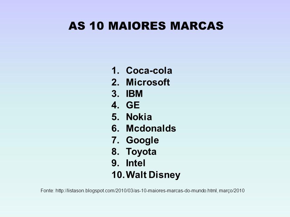 AS 10 MAIORES MARCAS 1.Coca-cola 2.Microsoft 3.IBM 4.GE 5.Nokia 6.Mcdonalds 7.Google 8.Toyota 9.Intel 10.Walt Disney Fonte: http://listason.blogspot.c