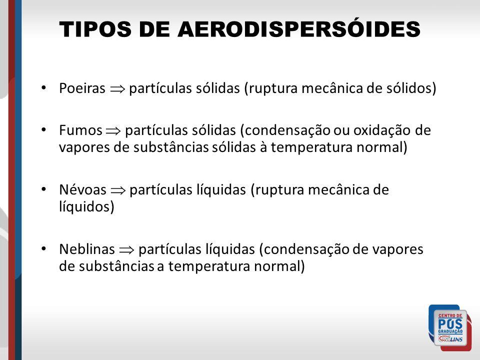 TIPOS DE AERODISPERSÓIDES Poeiras partículas sólidas (ruptura mecânica de sólidos) Fumos partículas sólidas (condensação ou oxidação de vapores de sub