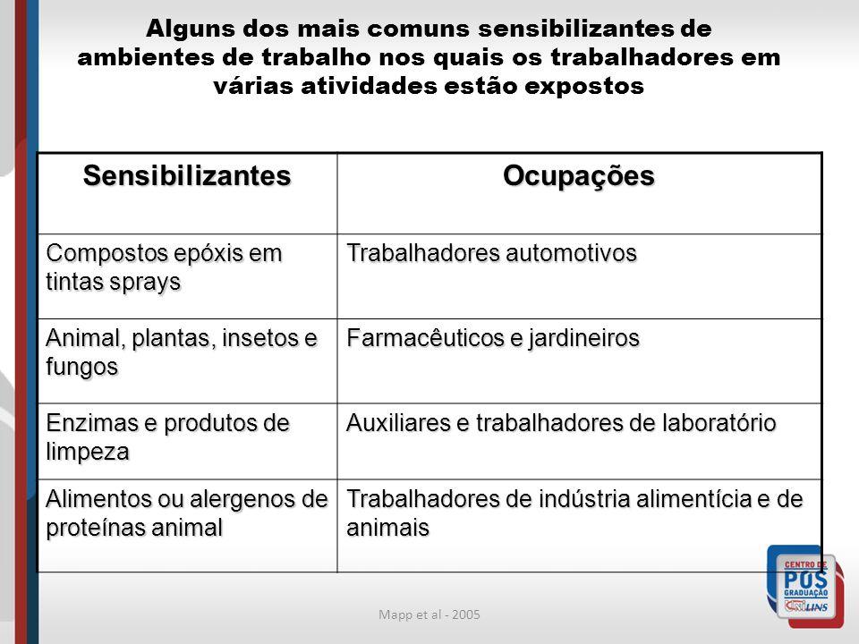 Mapp et al - 2005 Alguns dos mais comuns sensibilizantes de ambientes de trabalho nos quais os trabalhadores em várias atividades estão expostos Sensi