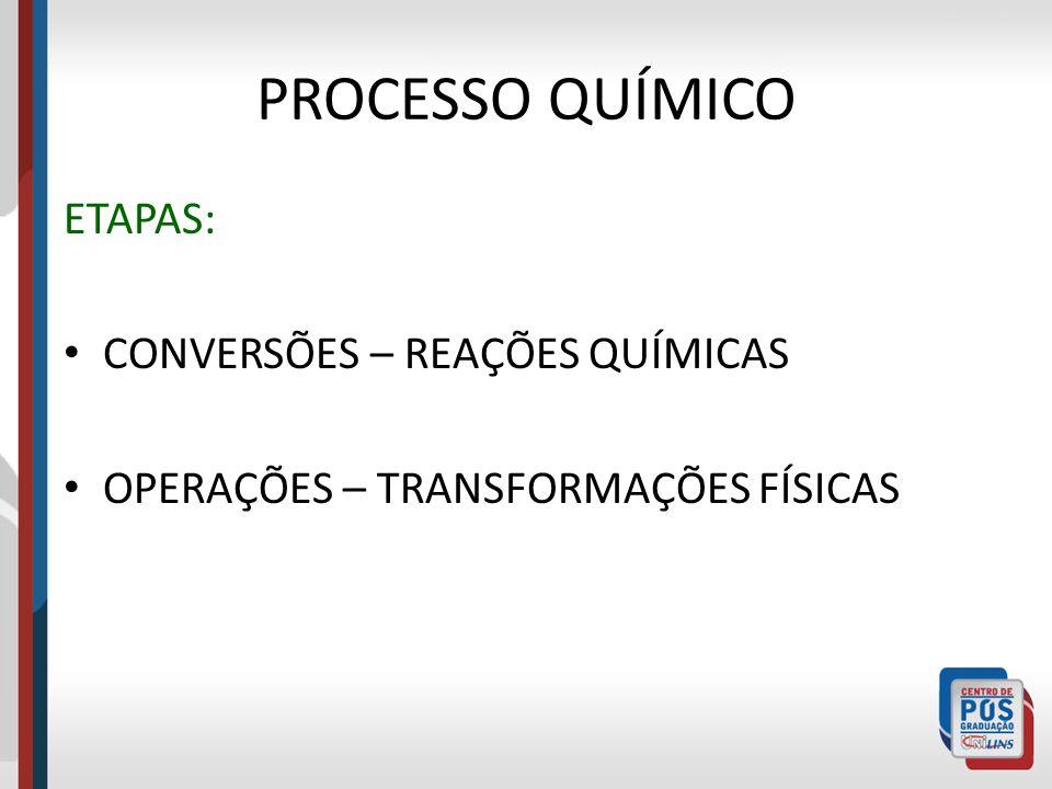 PROCESSO QUÍMICO ETAPAS: CONVERSÕES – REAÇÕES QUÍMICAS OPERAÇÕES – TRANSFORMAÇÕES FÍSICAS