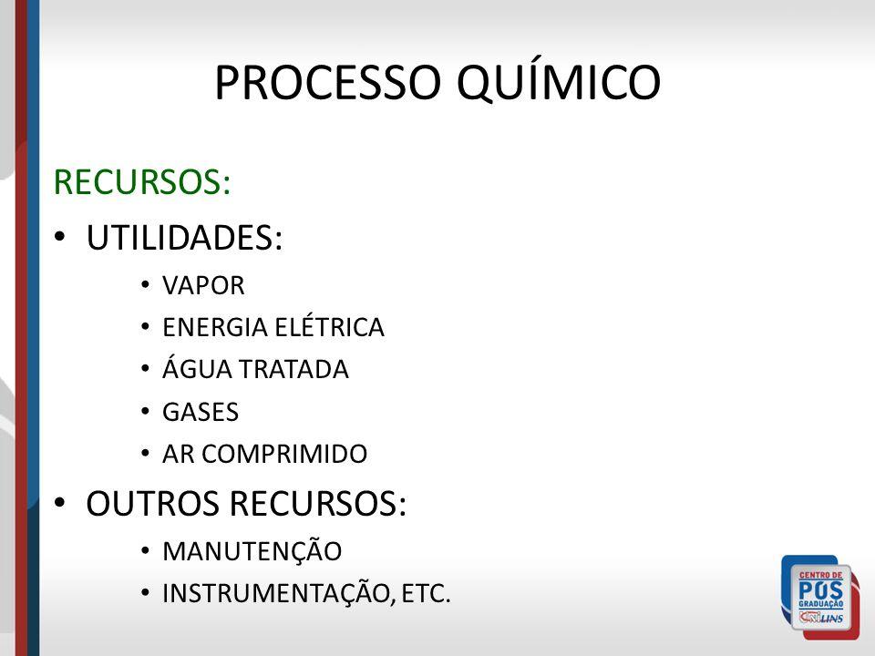 PROCESSO QUÍMICO RECURSOS: UTILIDADES: VAPOR ENERGIA ELÉTRICA ÁGUA TRATADA GASES AR COMPRIMIDO OUTROS RECURSOS: MANUTENÇÃO INSTRUMENTAÇÃO, ETC.