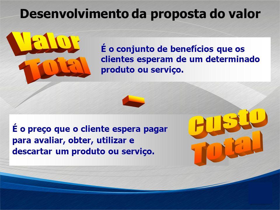 Desenvolvimento da proposta do valor É o preço que o cliente espera pagar para avaliar, obter, utilizar e descartar um produto ou serviço. É o conjunt