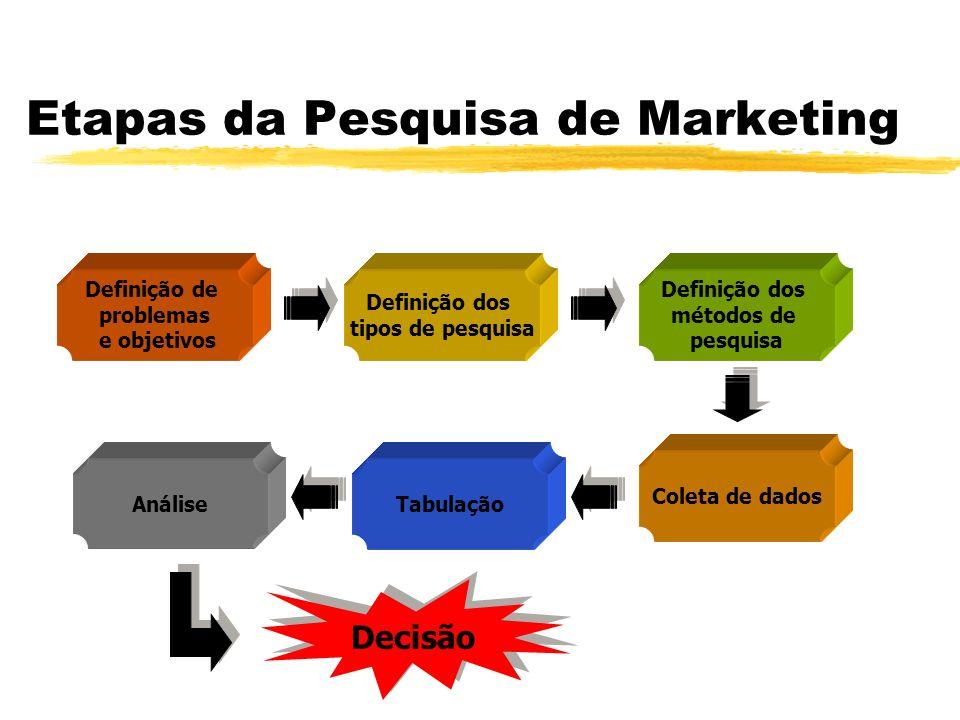 Etapas da Pesquisa de Marketing Definição de problemas e objetivos Definição dos tipos de pesquisa Definição dos métodos de pesquisa Coleta de dados TabulaçãoAnálise Decisão