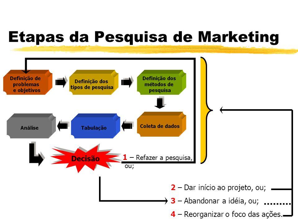 Etapas da Pesquisa de Marketing 2 – Dar início ao projeto, ou; 3 – Abandonar a idéia, ou; 4 – Reorganizar o foco das ações. 1 – Refazer a pesquisa, ou