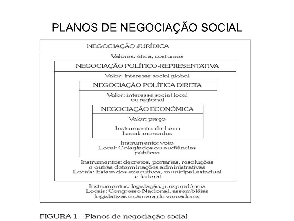 PLANOS DE NEGOCIAÇÃO SOCIAL