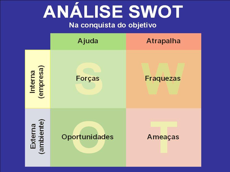 Ambiente interno (aspectos controláveis pela organização): –Pontos Fortes ou Potencialidades; –Pontos Fracos ou Fragilidades.