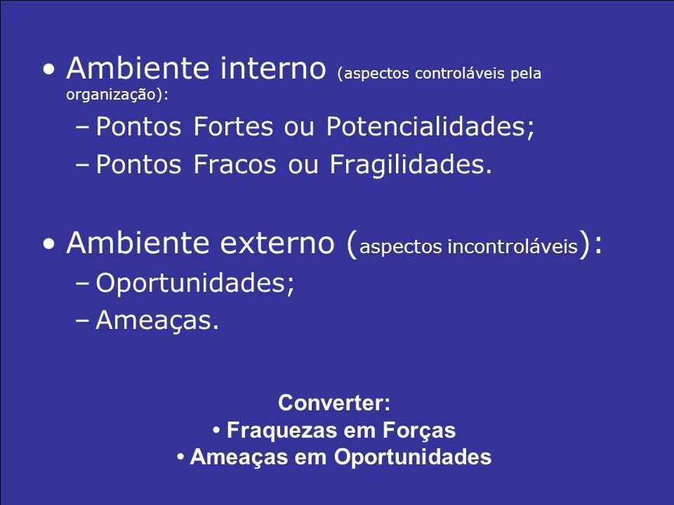 Ambiente interno (aspectos controláveis pela organização): –Pontos Fortes ou Potencialidades; –Pontos Fracos ou Fragilidades. Ambiente externo ( aspec