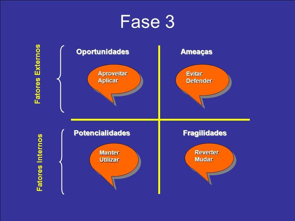 Fase 3 OportunidadesAmeaças PotencialidadesFragilidades Fatores Externos Fatores Internos AproveitarAplicar Aproveitar Aplicar EvitarDefenderEvitarDef