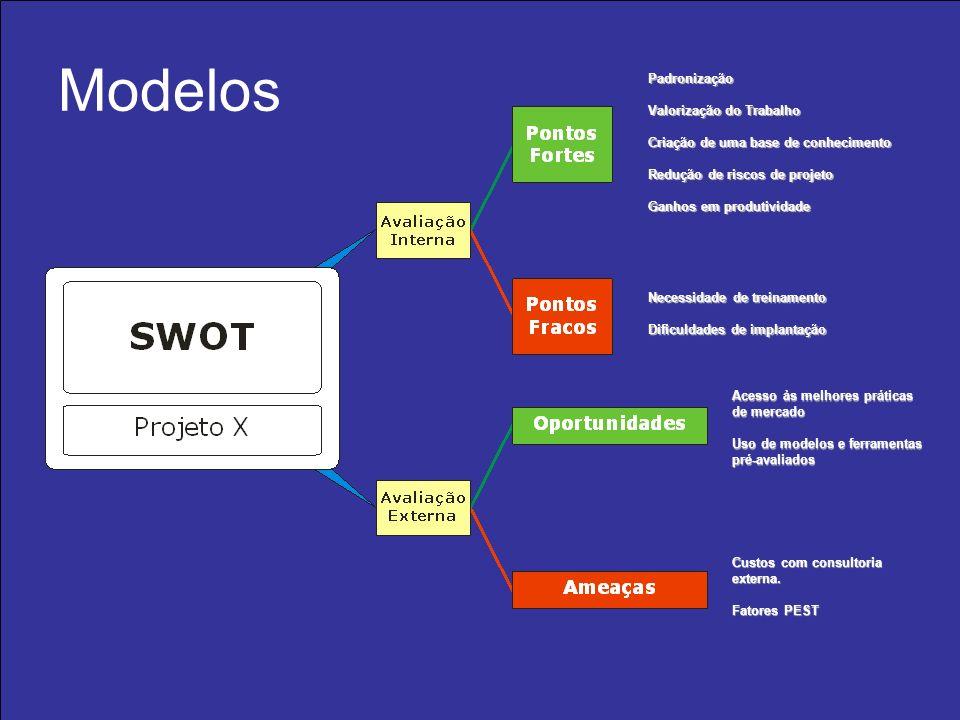 Modelos Padronização Valorização do Trabalho Criação de uma base de conhecimento Redução de riscos de projeto Ganhos em produtividade Necessidade de t