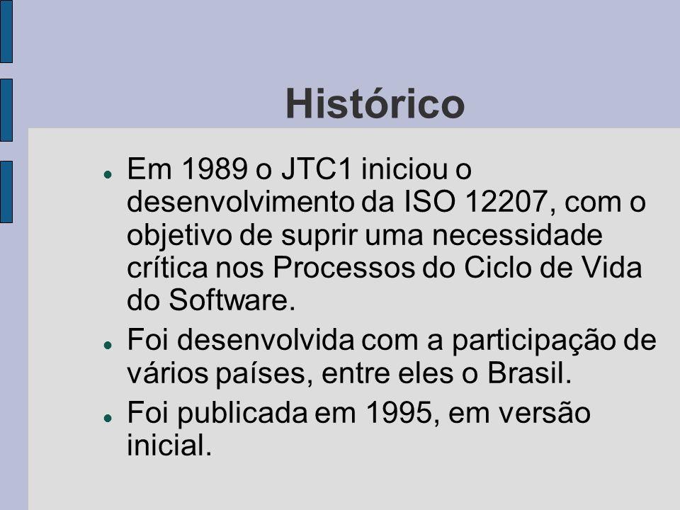 ISO/IEC 12207 (1995): Processos PROCESSOS FUNDAMENTAIS Aquisição Fornecimento Operação Manutenção Desenvolvimento PROCESSOS DE APOIO Documentação Gerência de Configuração Garantia da Qualidade Verificação Validação Revisão Conjunta Auditoria Resolução de Problemas PROCESSOS ORGANIZACIONAIS GerênciaInfra-estrutura Melhoria Treinamento