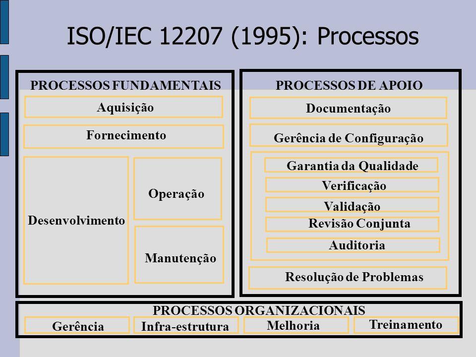 ISO/IEC 12207 (1995): Processos PROCESSOS FUNDAMENTAIS Aquisição Fornecimento Operação Manutenção Desenvolvimento PROCESSOS DE APOIO Documentação Gerê