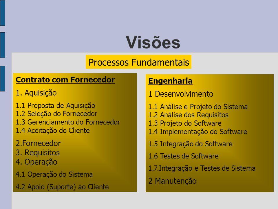 Visões Processos Fundamentais Contrato com Fornecedor 1. Aquisição 1.1 Proposta de Aquisição 1.2 Seleção do Fornecedor 1.3 Gerenciamento do Fornecedor