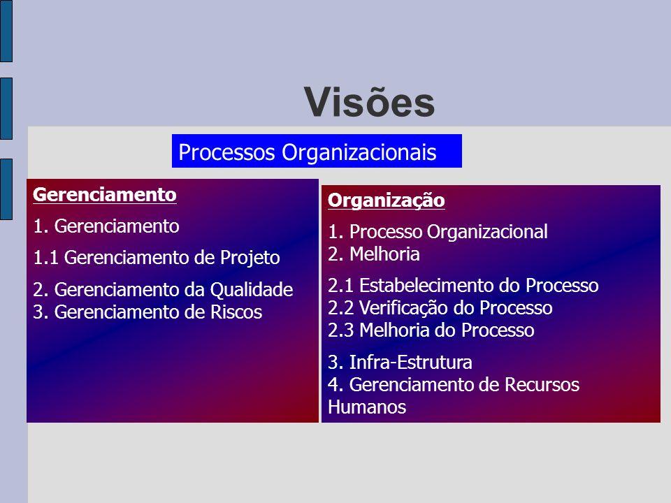 Visões Processos Organizacionais Gerenciamento 1. Gerenciamento 1.1 Gerenciamento de Projeto 2. Gerenciamento da Qualidade 3. Gerenciamento de Riscos