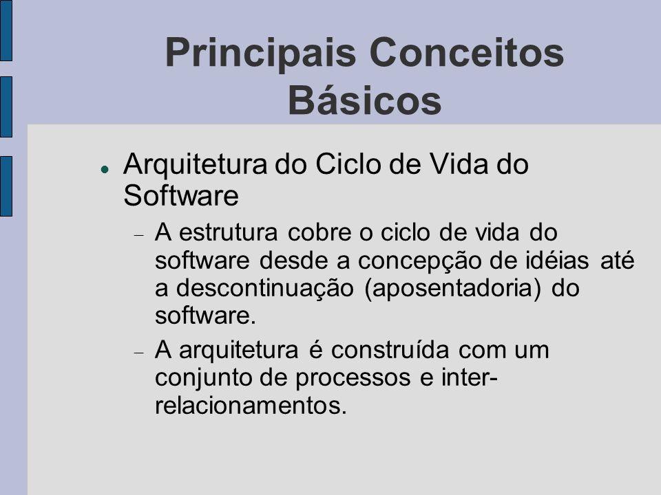 Principais Conceitos Básicos Arquitetura do Ciclo de Vida do Software A estrutura cobre o ciclo de vida do software desde a concepção de idéias até a