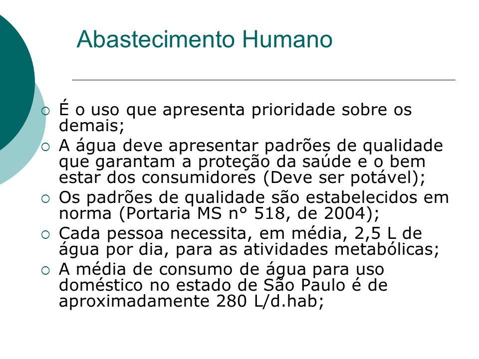 Abastecimento Humano É o uso que apresenta prioridade sobre os demais; A água deve apresentar padrões de qualidade que garantam a proteção da saúde e o bem estar dos consumidores (Deve ser potável); Os padrões de qualidade são estabelecidos em norma (Portaria MS n° 518, de 2004); Cada pessoa necessita, em média, 2,5 L de água por dia, para as atividades metabólicas; A média de consumo de água para uso doméstico no estado de São Paulo é de aproximadamente 280 L/d.hab;