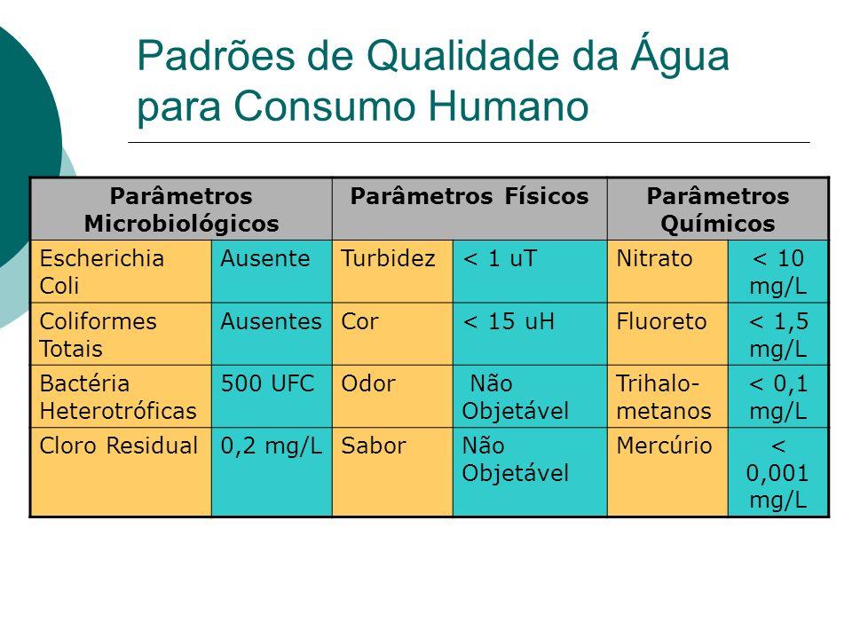 Padrões de Qualidade da Água para Consumo Humano Parâmetros Microbiológicos Parâmetros FísicosParâmetros Químicos Escherichia Coli AusenteTurbidez< 1 uTNitrato< 10 mg/L Coliformes Totais AusentesCor< 15 uHFluoreto< 1,5 mg/L Bactéria Heterotróficas 500 UFCOdor Não Objetável Trihalo- metanos < 0,1 mg/L Cloro Residual0,2 mg/LSaborNão Objetável Mercúrio< 0,001 mg/L