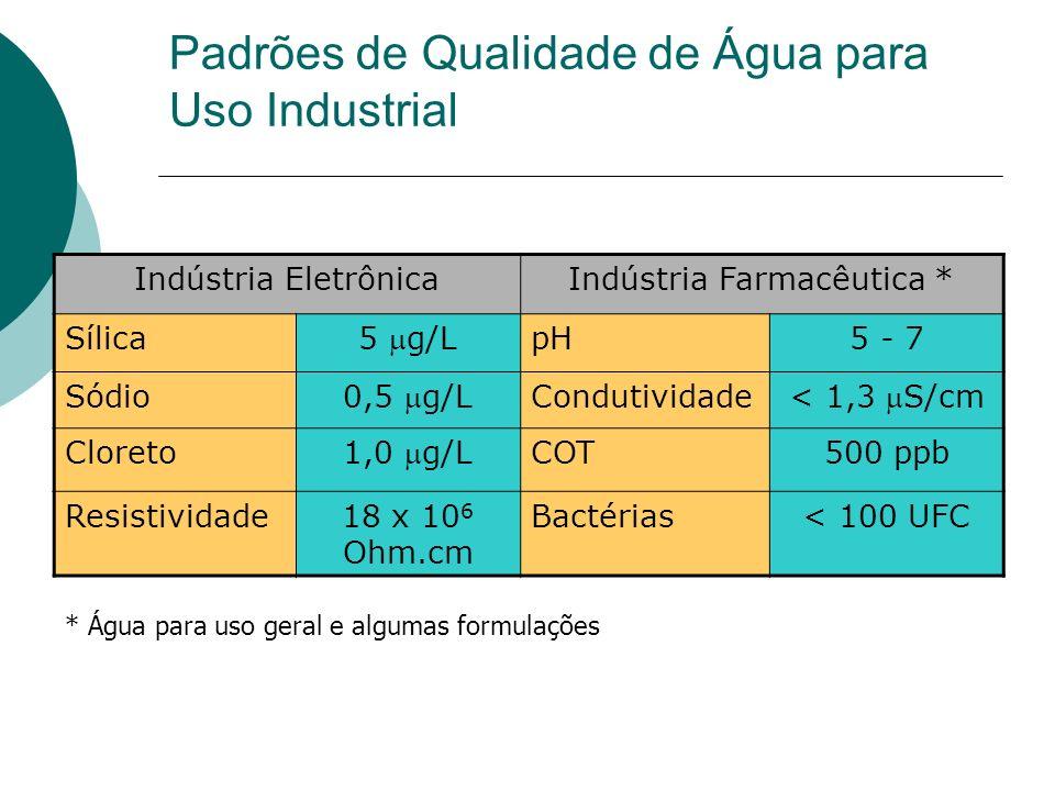 Padrões de Qualidade de Água para Uso Industrial Indústria EletrônicaIndústria Farmacêutica * Sílica 5 g/L pH5 - 7 Sódio 0,5 g/L Condutividade < 1,3 S/cm Cloreto 1,0 g/L COT500 ppb Resistividade18 x 10 6 Ohm.cm Bactérias< 100 UFC * Água para uso geral e algumas formulações
