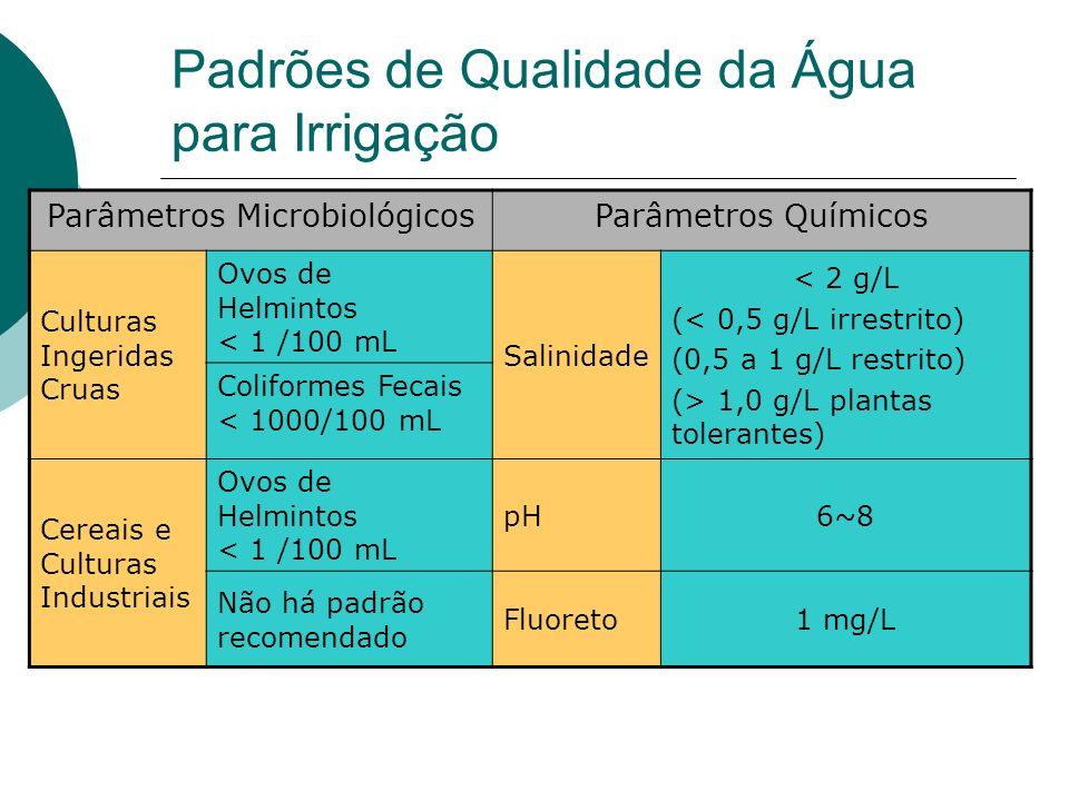 Padrões de Qualidade da Água para Irrigação Parâmetros MicrobiológicosParâmetros Químicos Culturas Ingeridas Cruas Ovos de Helmintos < 1 /100 mL Salinidade < 2 g/L (< 0,5 g/L irrestrito) (0,5 a 1 g/L restrito) (> 1,0 g/L plantas tolerantes) Coliformes Fecais < 1000/100 mL Cereais e Culturas Industriais Ovos de Helmintos < 1 /100 mL pH6~8 Não há padrão recomendado Fluoreto1 mg/L