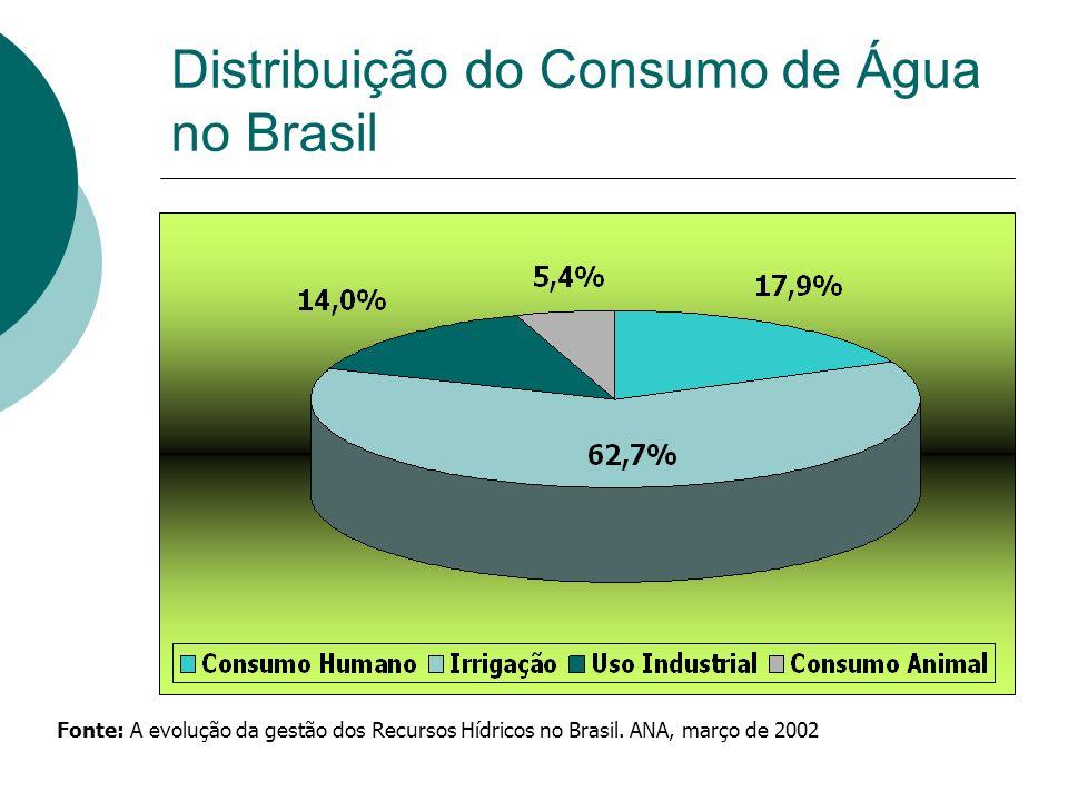 Distribuição do Consumo de Água no Brasil Fonte: A evolução da gestão dos Recursos Hídricos no Brasil. ANA, março de 2002